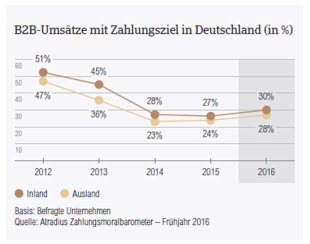 B2B-Umsaetze mit Zahlungsziel Deutschland 2016