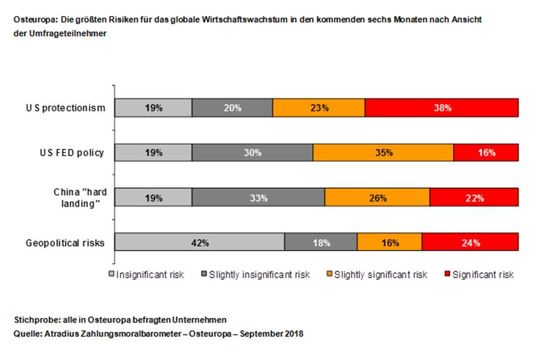 Grafik ZMB Osteuropa 2018