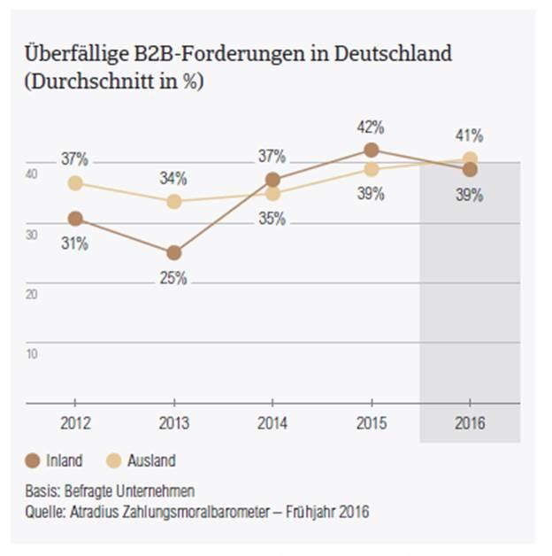 Zahlungsmoralbarometer 2016 DE ueberfaellige Forderungen
