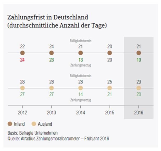 Zahlungsmoralbarometer 2016 DE Zahlungsfristen